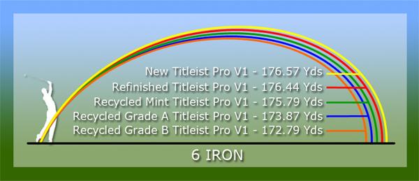 6 Iron testing