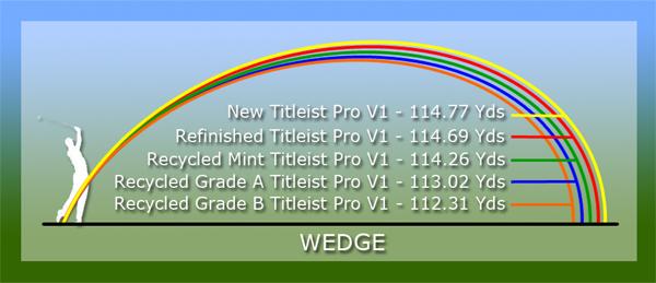wedge testing